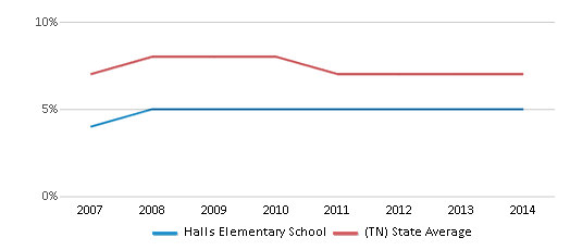 This chart display the percentage of students who is eligible for reduced lunch in Halls Elementary School and the percentage of public school students who is eligible for reduced lunch in Tennessee by year, with the latest 2013-14 school year data.