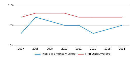 This chart display the percentage of students who is eligible for reduced lunch in Inskip Elementary School and the percentage of public school students who is eligible for reduced lunch in Tennessee by year, with the latest 2013-14 school year data.