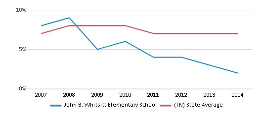 This chart display the percentage of students who is eligible for reduced lunch in John B. Whitsitt Elementary School and the percentage of public school students who is eligible for reduced lunch in Tennessee by year, with the latest 2013-14 school year data.