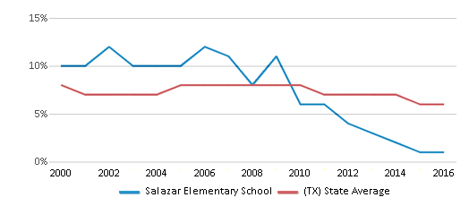This chart display the percentage of students who is eligible for reduced lunch in Salazar Elementary School and the percentage of public school students who is eligible for reduced lunch in Texas by year, with the latest 2015-16 school year data.