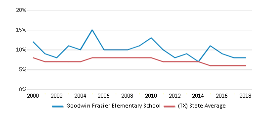 This chart display the percentage of students who is eligible for reduced lunch in Goodwin Frazier Elementary School and the percentage of public school students who is eligible for reduced lunch in Texas by year, with the latest 2017-18 school year data.