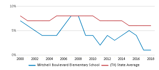 This chart display the percentage of students who is eligible for reduced lunch in Mitchell Boulevard Elementary School and the percentage of public school students who is eligible for reduced lunch in Texas by year, with the latest 2017-18 school year data.