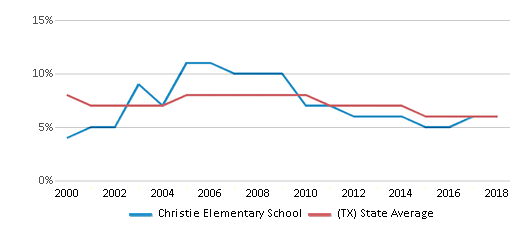 This chart display the percentage of students who is eligible for reduced lunch in Christie Elementary School and the percentage of public school students who is eligible for reduced lunch in Texas by year, with the latest 2017-18 school year data.