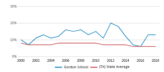 This chart display the percentage of students who is eligible for reduced lunch in Gordon School and the percentage of public school students who is eligible for reduced lunch in Texas by year, with the latest 2017-18 school year data.
