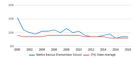 This chart display the percentage of students who is eligible for reduced lunch in Nettie Baccus Elementary School and the percentage of public school students who is eligible for reduced lunch in Texas by year, with the latest 2017-18 school year data.