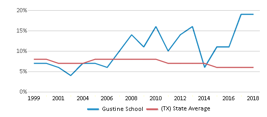This chart display the percentage of students who is eligible for reduced lunch in Gustine School and the percentage of public school students who is eligible for reduced lunch in Texas by year, with the latest 2017-18 school year data.