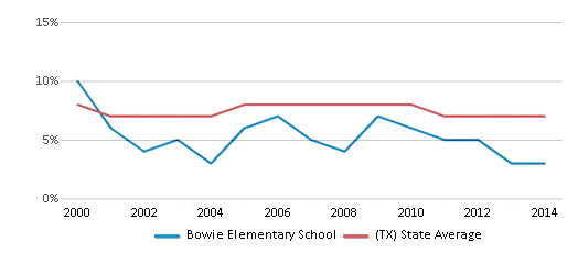 This chart display the percentage of students who is eligible for reduced lunch in Bowie Elementary School and the percentage of public school students who is eligible for reduced lunch in Texas by year, with the latest 2013-14 school year data.