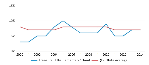 This chart display the percentage of students who is eligible for reduced lunch in Treasure Hills Elementary School and the percentage of public school students who is eligible for reduced lunch in Texas by year, with the latest 2013-14 school year data.