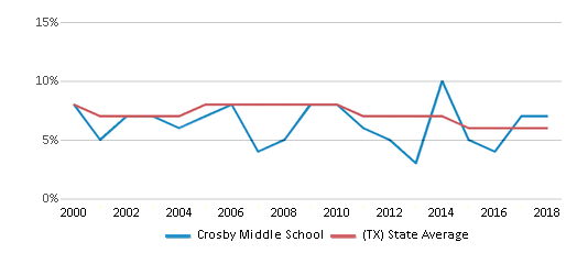 This chart display the percentage of students who is eligible for reduced lunch in Crosby Middle School and the percentage of public school students who is eligible for reduced lunch in Texas by year, with the latest 2017-18 school year data.