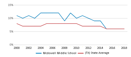 This chart display the percentage of students who is eligible for reduced lunch in Mcdowell Middle School and the percentage of public school students who is eligible for reduced lunch in Texas by year, with the latest 2017-18 school year data.