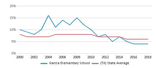 This chart display the percentage of students who is eligible for reduced lunch in Garcia Elementary School and the percentage of public school students who is eligible for reduced lunch in Texas by year, with the latest 2017-18 school year data.