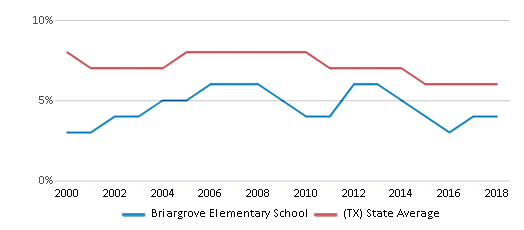 This chart display the percentage of students who is eligible for reduced lunch in Briargrove Elementary School and the percentage of public school students who is eligible for reduced lunch in Texas by year, with the latest 2017-18 school year data.