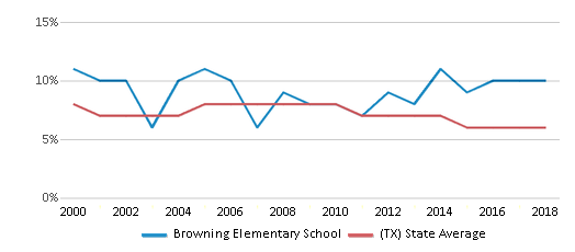 This chart display the percentage of students who is eligible for reduced lunch in Browning Elementary School and the percentage of public school students who is eligible for reduced lunch in Texas by year, with the latest 2017-18 school year data.