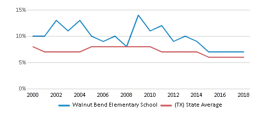 This chart display the percentage of students who is eligible for reduced lunch in Walnut Bend Elementary School and the percentage of public school students who is eligible for reduced lunch in Texas by year, with the latest 2017-18 school year data.
