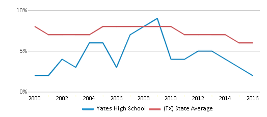 This chart display the percentage of students who is eligible for reduced lunch in Yates High School and the percentage of public school students who is eligible for reduced lunch in Texas by year, with the latest 2015-16 school year data.