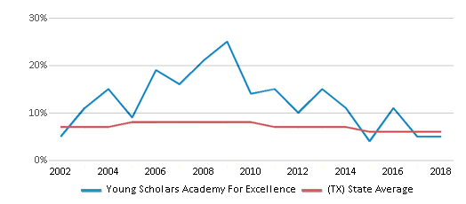 This chart display the percentage of students who is eligible for reduced lunch in Young Scholars Academy For Excellence and the percentage of public school students who is eligible for reduced lunch in Texas by year, with the latest 2017-18 school year data.