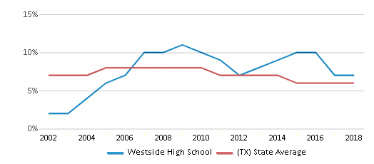 This chart display the percentage of students who is eligible for reduced lunch in Westside High School and the percentage of public school students who is eligible for reduced lunch in Texas by year, with the latest 2017-18 school year data.