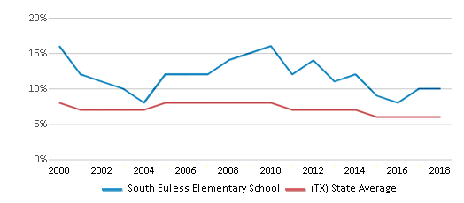 This chart display the percentage of students who is eligible for reduced lunch in South Euless Elementary School and the percentage of public school students who is eligible for reduced lunch in Texas by year, with the latest 2017-18 school year data.