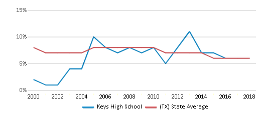This chart display the percentage of students who is eligible for reduced lunch in Keys High School and the percentage of public school students who is eligible for reduced lunch in Texas by year, with the latest 2017-18 school year data.