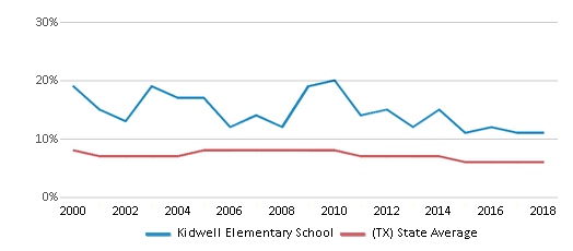 This chart display the percentage of students who is eligible for reduced lunch in Kidwell Elementary School and the percentage of public school students who is eligible for reduced lunch in Texas by year, with the latest 2017-18 school year data.