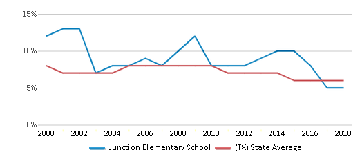 This chart display the percentage of students who is eligible for reduced lunch in Junction Elementary School and the percentage of public school students who is eligible for reduced lunch in Texas by year, with the latest 2017-18 school year data.