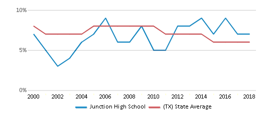 This chart display the percentage of students who is eligible for reduced lunch in Junction High School and the percentage of public school students who is eligible for reduced lunch in Texas by year, with the latest 2017-18 school year data.