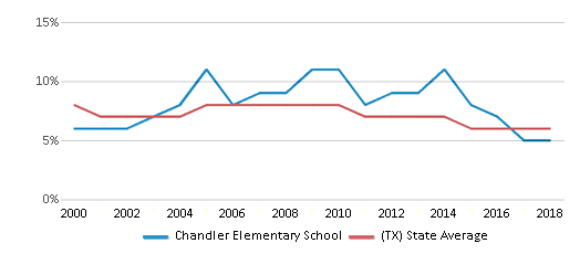 This chart display the percentage of students who is eligible for reduced lunch in Chandler Elementary School and the percentage of public school students who is eligible for reduced lunch in Texas by year, with the latest 2017-18 school year data.