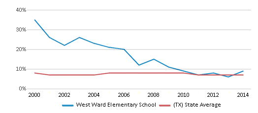 This chart display the percentage of students who is eligible for reduced lunch in West Ward Elementary School and the percentage of public school students who is eligible for reduced lunch in Texas by year, with the latest 2013-14 school year data.