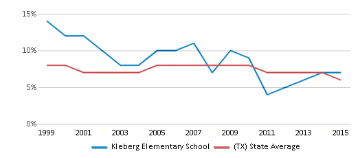 This chart display the percentage of students who is eligible for reduced lunch in Kleberg Elementary School and the percentage of public school students who is eligible for reduced lunch in Texas by year, with the latest 2014-15 school year data.