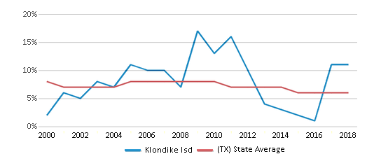 This chart display the percentage of students who is eligible for reduced lunch in Klondike Isd and the percentage of public school students who is eligible for reduced lunch in Texas by year, with the latest 2017-18 school year data.