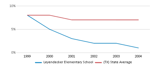 This chart display the percentage of students who is eligible for reduced lunch in Leyendecker Elementary School and the percentage of public school students who is eligible for reduced lunch in Texas by year, with the latest 2003-04 school year data.