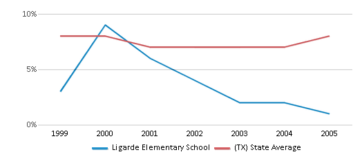 This chart display the percentage of students who is eligible for reduced lunch in Ligarde Elementary School and the percentage of public school students who is eligible for reduced lunch in Texas by year, with the latest 2004-05 school year data.