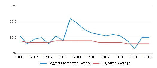 This chart display the percentage of students who is eligible for reduced lunch in Leggett Elementary School and the percentage of public school students who is eligible for reduced lunch in Texas by year, with the latest 2017-18 school year data.