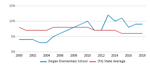 This chart display the percentage of students who is eligible for reduced lunch in Degan Elementary School and the percentage of public school students who is eligible for reduced lunch in Texas by year, with the latest 2017-18 school year data.