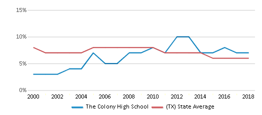 This chart display the percentage of students who is eligible for reduced lunch in The Colony High School and the percentage of public school students who is eligible for reduced lunch in Texas by year, with the latest 2017-18 school year data.