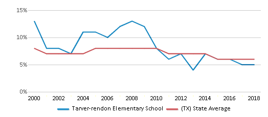 This chart display the percentage of students who is eligible for reduced lunch in Tarver-rendon Elementary School and the percentage of public school students who is eligible for reduced lunch in Texas by year, with the latest 2017-18 school year data.