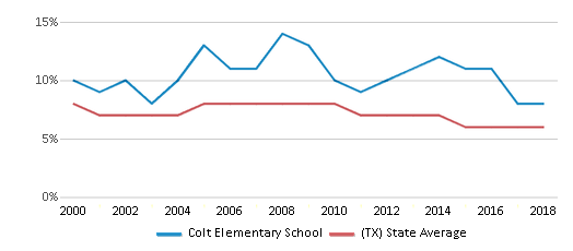 This chart display the percentage of students who is eligible for reduced lunch in Colt Elementary School and the percentage of public school students who is eligible for reduced lunch in Texas by year, with the latest 2017-18 school year data.