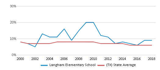 This chart display the percentage of students who is eligible for reduced lunch in Langham Elementary School and the percentage of public school students who is eligible for reduced lunch in Texas by year, with the latest 2017-18 school year data.