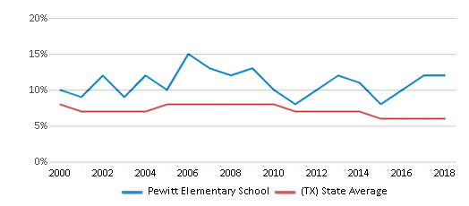 This chart display the percentage of students who is eligible for reduced lunch in Pewitt Elementary School and the percentage of public school students who is eligible for reduced lunch in Texas by year, with the latest 2017-18 school year data.