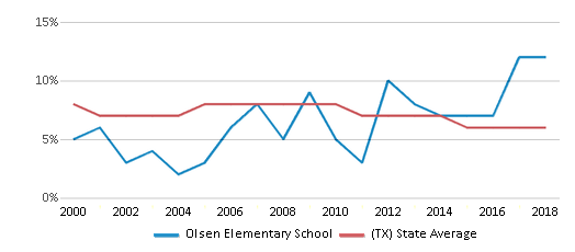 This chart display the percentage of students who is eligible for reduced lunch in Olsen Elementary School and the percentage of public school students who is eligible for reduced lunch in Texas by year, with the latest 2017-18 school year data.