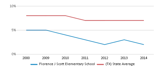 This chart display the percentage of students who is eligible for reduced lunch in Florence J Scott Elementary School and the percentage of public school students who is eligible for reduced lunch in Texas by year, with the latest 2013-14 school year data.