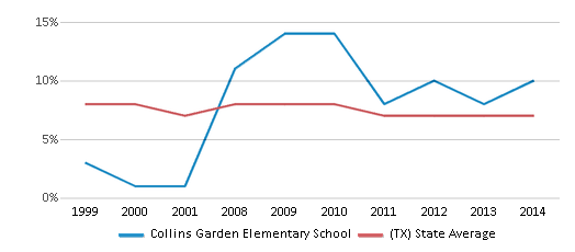 This chart display the percentage of students who is eligible for reduced lunch in Collins Garden Elementary School and the percentage of public school students who is eligible for reduced lunch in Texas by year, with the latest 2013-14 school year data.