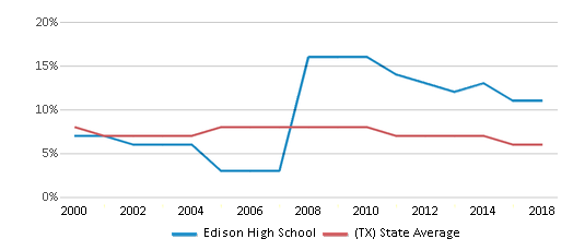 This chart display the percentage of students who is eligible for reduced lunch in Edison High School and the percentage of public school students who is eligible for reduced lunch in Texas by year, with the latest 2017-18 school year data.