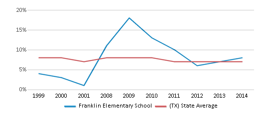 This chart display the percentage of students who is eligible for reduced lunch in Franklin Elementary School and the percentage of public school students who is eligible for reduced lunch in Texas by year, with the latest 2013-14 school year data.