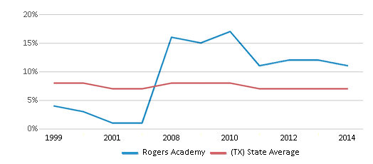 This chart display the percentage of students who is eligible for reduced lunch in Rogers Academy and the percentage of public school students who is eligible for reduced lunch in Texas by year, with the latest 2013-14 school year data.