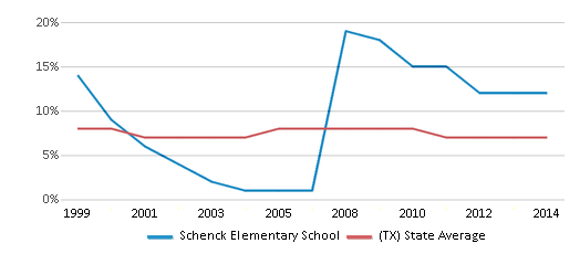 This chart display the percentage of students who is eligible for reduced lunch in Schenck Elementary School and the percentage of public school students who is eligible for reduced lunch in Texas by year, with the latest 2013-14 school year data.