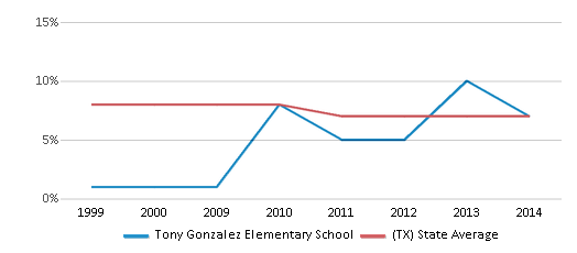 This chart display the percentage of students who is eligible for reduced lunch in Tony Gonzalez Elementary School and the percentage of public school students who is eligible for reduced lunch in Texas by year, with the latest 2013-14 school year data.
