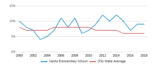 This chart display the percentage of students who is eligible for reduced lunch in Santo Elementary School and the percentage of public school students who is eligible for reduced lunch in Texas by year, with the latest 2017-18 school year data.
