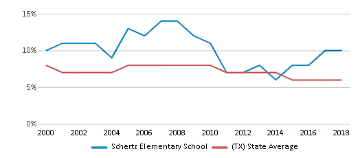 This chart display the percentage of students who is eligible for reduced lunch in Schertz Elementary School and the percentage of public school students who is eligible for reduced lunch in Texas by year, with the latest 2017-18 school year data.
