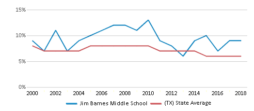 This chart display the percentage of students who is eligible for reduced lunch in Jim Barnes Middle School and the percentage of public school students who is eligible for reduced lunch in Texas by year, with the latest 2017-18 school year data.